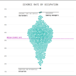 Divorce by Occupation